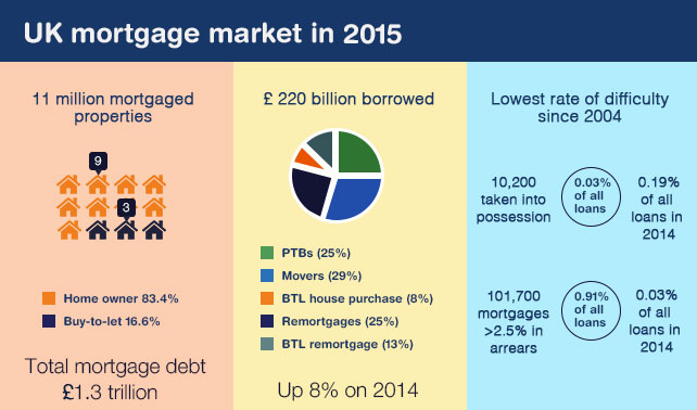 UK_Mortgage-Market-2015-Housing