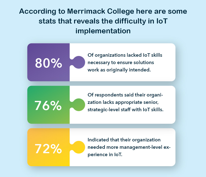 According to Merrimack College here are some stats that reveals the difficulty in IoT implementation