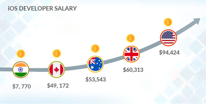 ios developers salary
