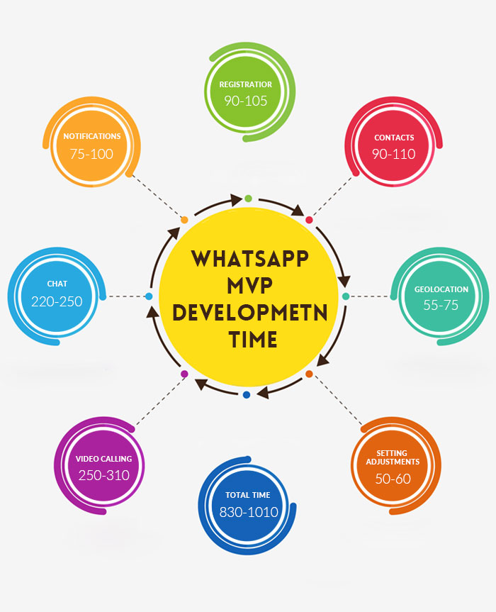 How Much it Costs to Build a Social Media App Like WhatsApp