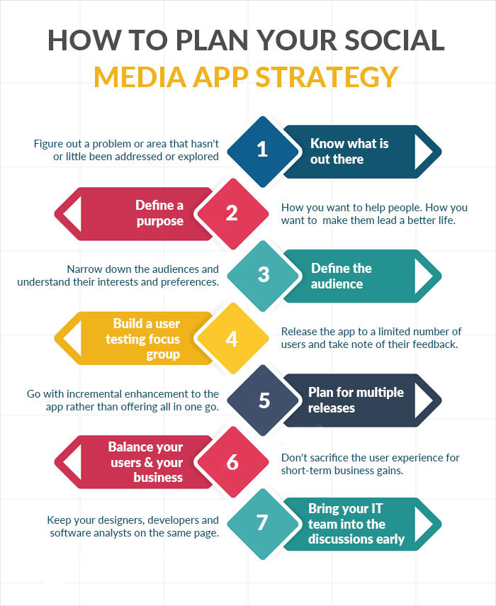 Plan Your Social Media App Strategy?
