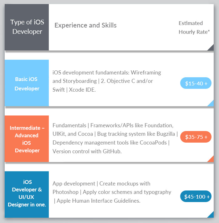ios app development cost